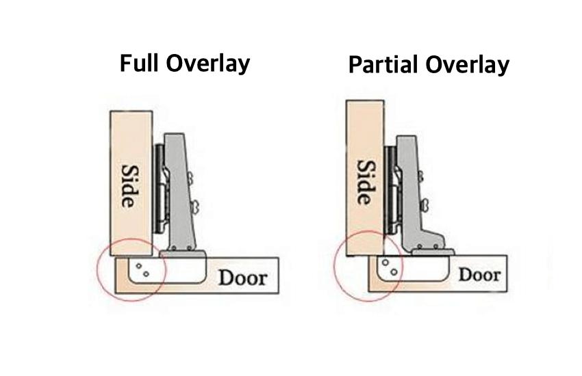 Full Overlay vs Partial Overlay