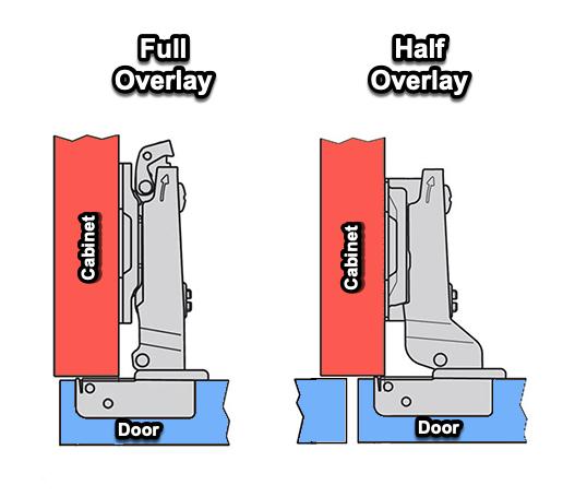 Door Overlays