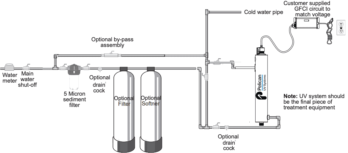 UV Light Filtration System Layout
